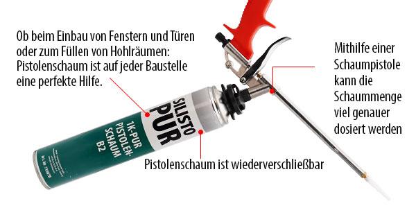 Abbildung Pistolenschaum details