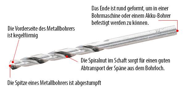 Abbildung HSS Metalbohrer details